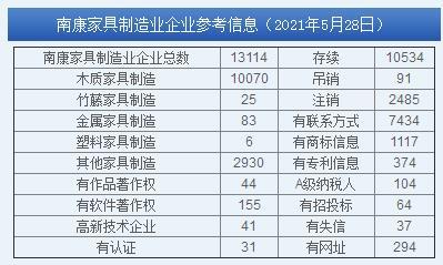 目前,南康家具企业总数40641家,其中,南康家具生产制造企业11061家,家具批发零售23679家,有商标企业3176家,被吊销和注销企业6132家,一般纳税人企业2296家。